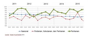 Laju Pertumbuhan PDB